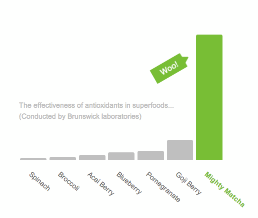 A graph showing the benefits with drinking matcha tea. It has the highest anti toxin count